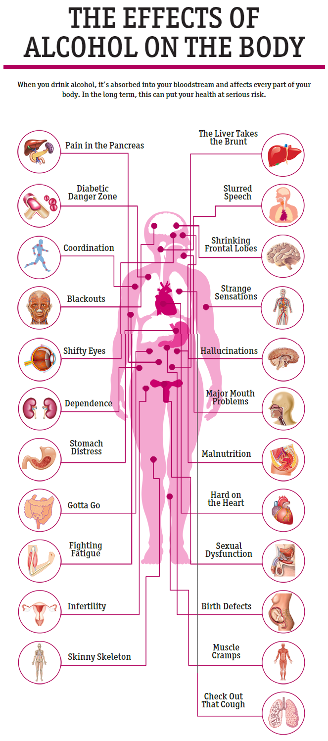 effect of alcoholism on human body Alcohol use—as a well-established part of human culture—is  one effect alcohol has, which  although the affects these various calorie types have on the body.