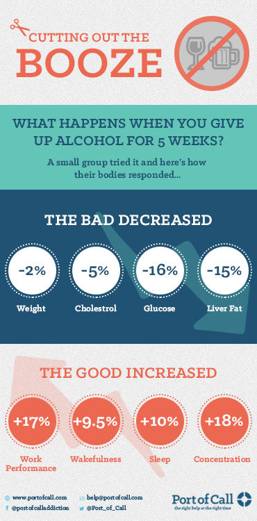 The five-week challenge: What happens when you stop drinking alcohol suddenly?